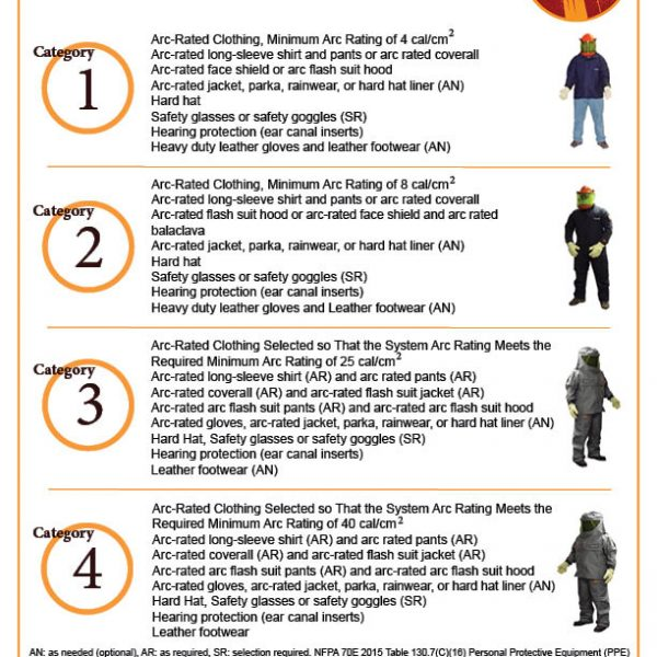 Safety archives free safety training poster downloads for How to read arc flash labels